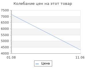 """Изменение цены на Подсвечник """"Clara"""""""