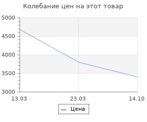 Изменение цены на Коврик для ванной комнаты Ridder Tecno ice перламутр 89x38 см