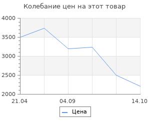 Изменение цены на Коврик для ванной комнаты Ridder Nevis белый 68х39 см