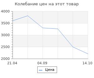 Изменение цены на Коврик для ванной комнаты Ridder Loup голубой 55x54 см
