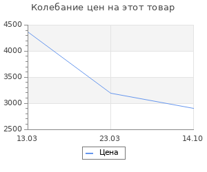 Изменение цены на Коврик для ванной комнаты Ridder Chic синий 55х50 см