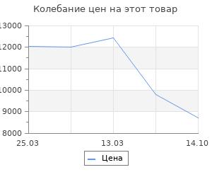 Изменение цены на Коврик для ванной комнаты Ridder Penny Серый 100х60 см
