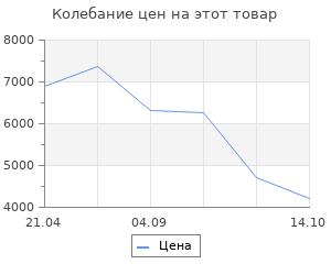 Изменение цены на Коврик для ванной комнаты Ridder Marmor бежевый 90х60 см