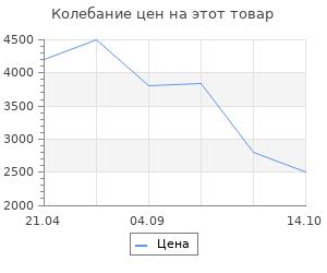 Изменение цены на Коврик для ванной комнаты Ridder Marmor серый 55х50 см