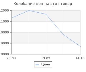 Изменение цены на Коврик для ванной комнаты Ridder Barney серый 100х60 см