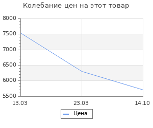 Изменение цены на Коврик для ванной комнаты Ridder Barney серый 60х50 см