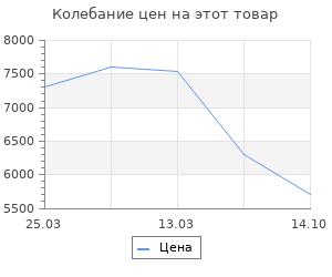 Изменение цены на Коврик для ванной комнаты Ridder Barney синий 60х50 см