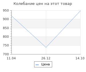 Изменение цены на Панель для крепления инструментов Prosperplast Toolboard 80х8х24,5 см