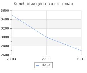 Изменение цены на Погодникъ Rst Xii апостолов диам. 130 мм