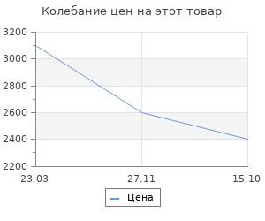 Изменение цены на Радиодатчик теромо-гигрометр Rst
