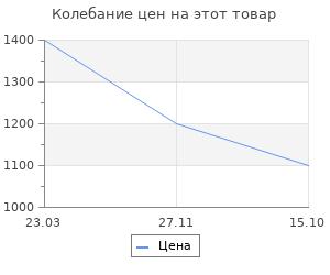 Изменение цены на Термогигрометр цифровой Rst