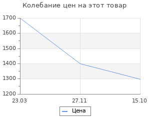 Изменение цены на Термогигрометр с выносным термосенсором Rst