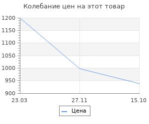 Изменение цены на Термометр оконный Rst