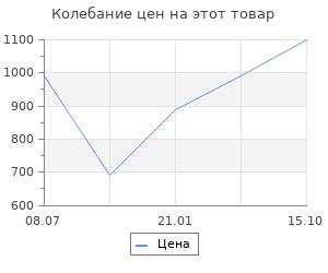 Изменение цены на Тепловентилятор Scarlett SC-FH211S