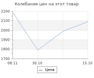 Изменение цены на Конвектор Royal Clima Sorento Econo REC-SE1000M