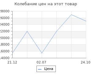 Изменение цены на Обрамление RealFlame Kanyon AO 24