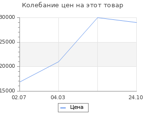 Изменение цены на Обрамление RealFlame Kingstone 25/ 25,5