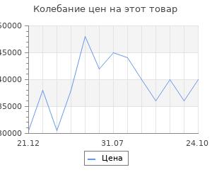 Изменение цены на Обрамление RealFlame Imperia 33/26 WT