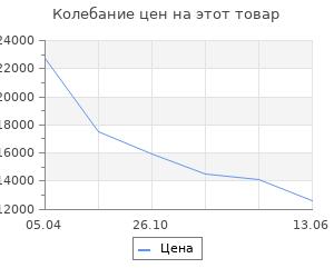 Изменение цены на Прихожая Ольга-4