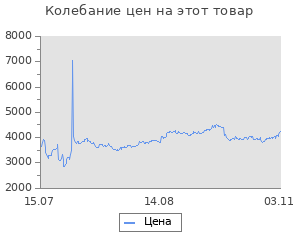 Изменение цены на Блок питания ATX ACCORD ACC-650W-80BR 650W, 80Plus Bronze, 24+4+4pin, 120mm fan RTL