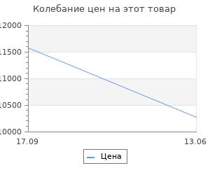 Изменение цены на Уличный подвесной светильник Fumagalli Sichem/Noemi E35.121.000AXE27