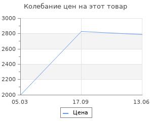 Изменение цены на Фонарик Novotech Trip 357436