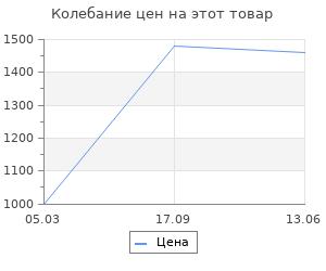 Изменение цены на Фонарик Novotech Trip 357434