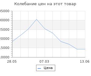 Изменение цены на Уличный подвесной светильник Odeon Light Virta 4044/1