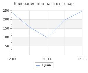 Изменение цены на Абажур Lamplandia 7775-1