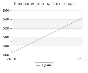 Изменение цены на Абажур Lamplandia 7839-2 Grey