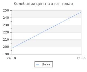 Изменение цены на Абажур Lamplandia 7782-1