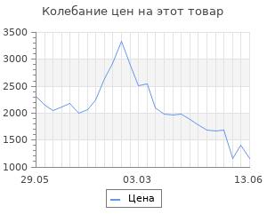 Изменение цены на Уличный подвесной светильник Feron 11032