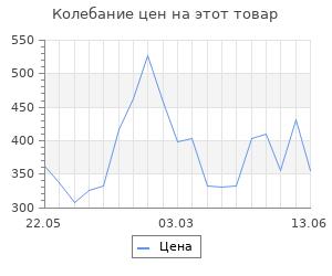 Изменение цены на Фонарик Feron 12652