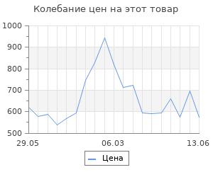 Изменение цены на Фонарик Feron 12653