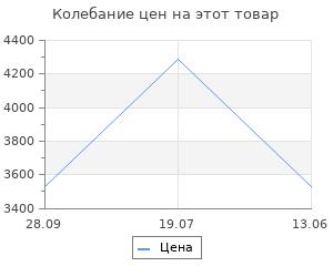Изменение цены на Уличный подвесной светильник Feron 11514