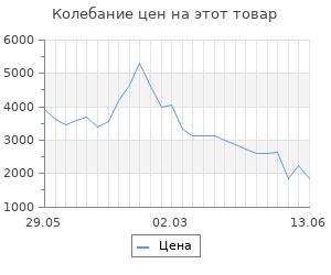 Изменение цены на Уличный подвесной светильник Feron 11331
