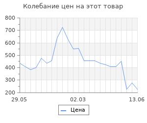 Изменение цены на Фонарик Feron 29898