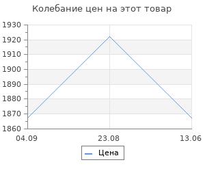 Изменение цены на Фонарик Elektrostandard FLS10-32-10W 500m BK Черный (Space)