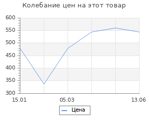Изменение цены на Фонарик Elektrostandard Фонарь ручной светодиодный Baffit (FLG73-1,4W)