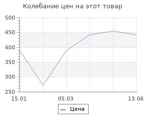 Изменение цены на Фонарик Elektrostandard Фонарь светодиодный Sloter (FLD01-1,5W)