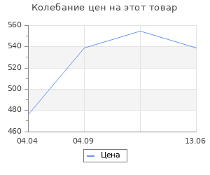 Изменение цены на Фонарик Elektrostandard Фонарь ручной светодиодный Polo (FLG71-2.5W MY)