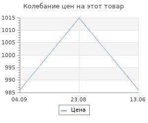 Изменение цены на Фонарик Elektrostandard Discoverer FLS02-25-5W 200m BK Черный (Discoverer 5)