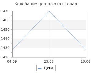 Изменение цены на Фонарик Elektrostandard Speaker Велофонарь Speaker FL30
