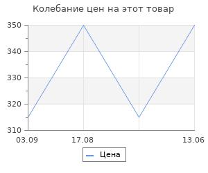 Изменение цены на Абажур Maytoni Абажуры LMP-227-W