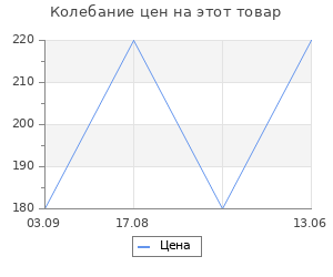 Изменение цены на Абажур Maytoni Абажуры LMP-YELLOW-130