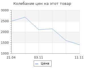Изменение цены на Коврик для ванной комнаты Ridder Fresh бежевый 55х50 см