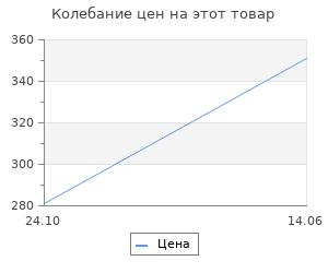Изменение цены на Абажур Lamplandia Lace 7823-1