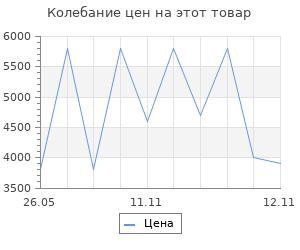 Изменение цены на Коврик для ванны Sofi De Marko Amelia 100х60 см