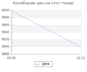 Изменение цены на Коврик для ванны Sofi De Marko Darina 100х60 см
