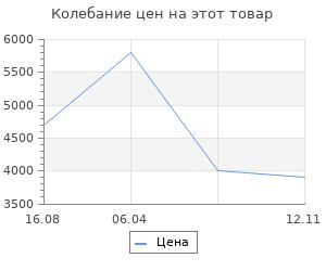 Изменение цены на Коврик для ванны Sofi De Marko Madeline 100х60 см